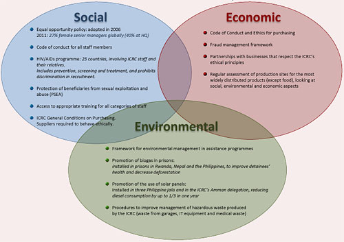 objectives of sustainable development A sustainable development must be backed up by economical growth, in line with  the requirments for ecological balance and the entire human development.