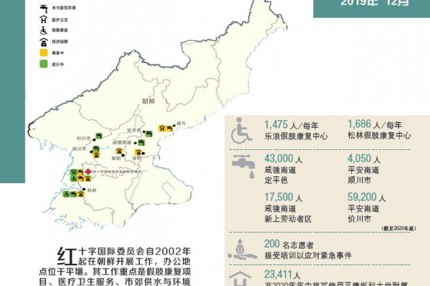 红十字国际委员会在朝鲜——2019年12月