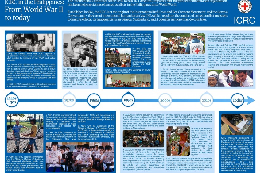 Timeline: ICRC's humanitarian action in the Philippines