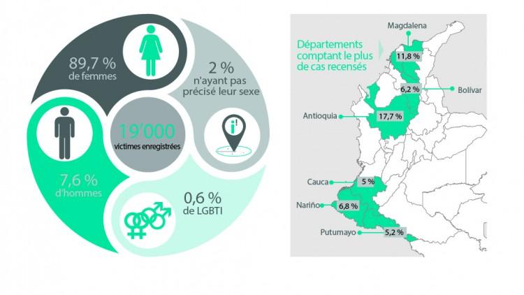 Colombie : les victimes de la violence sexuelle réduites au silence