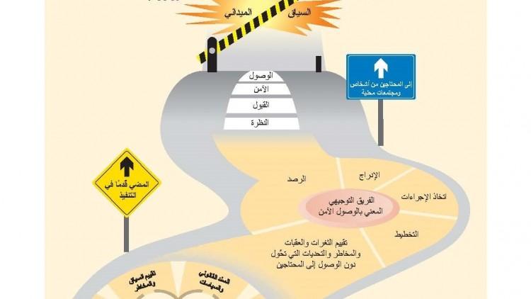 إطار عمل الوصول الآمن: ملصق الطريق لوصول آمن