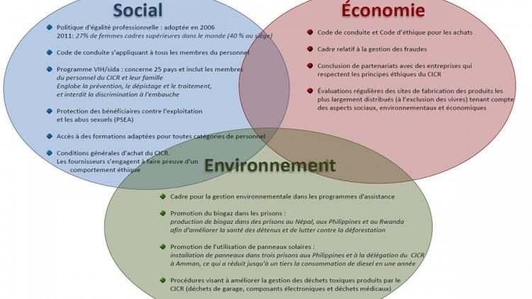 Les trois dimensions du développement durable au CICR