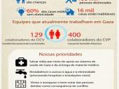 Infografia de Gaza em formato jpg