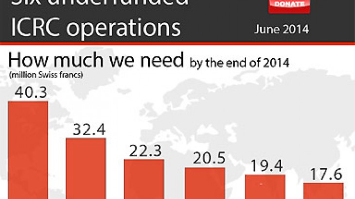 Underfunded ICRC operations
