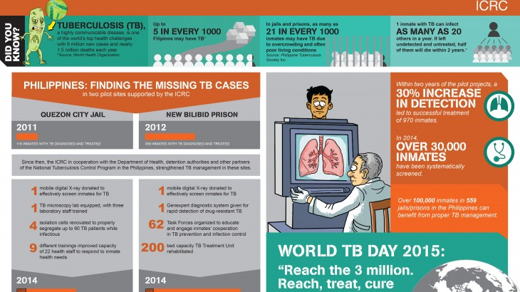 Combating tuberculosis in detention