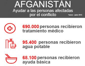 Afganistán: ayuda para las personas afectadas por el conflicto