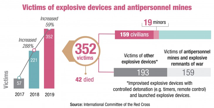 Victims of explosive devices and antipersonnel mines