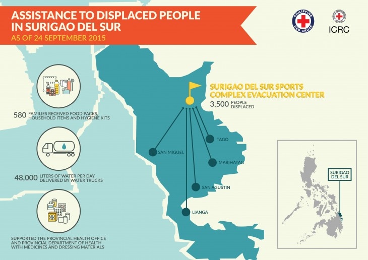 Philippines Support for thousands displaced from their homes in